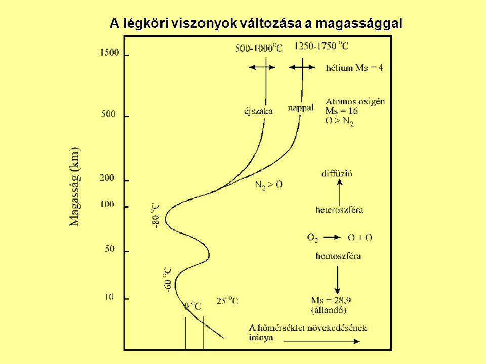 LÉGKÖR ÖSSZETÉTELE Koncentráció Tartózkodási idő Hatás Elnyelés (1) Állandó N 2  78 % 10 8 év O 2  21 % 5000 év Nemes gázok 0.93 % (2) Változó CO 2 320 ppm 10 év CH 4 1 ppm 5 év H 2 0.5 ppm 7 év N 2 O 0.3 ppm 8 év O 3 (tr./sztr.) 10 ppb/1 ppm 2 év üvegház UV UV, V üvegház UV, IR üvegház IR UV UV UV,V,IR üvegház