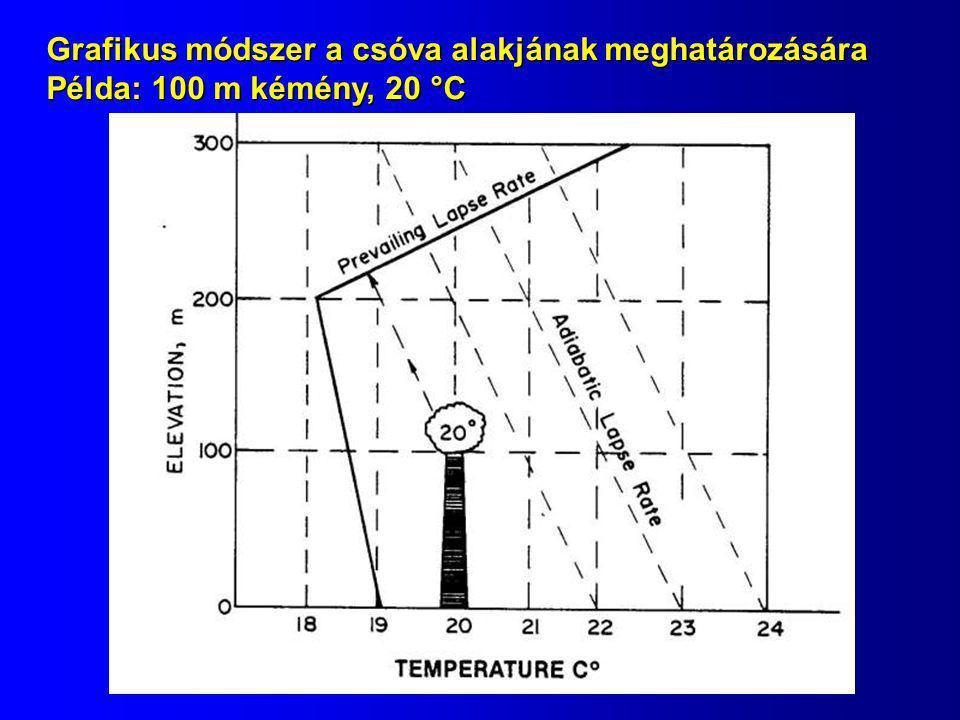 Grafikus módszer a csóva alakjának meghatározására Példa: 100 m kémény, 20 °C