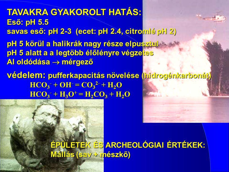 TAVAKRA GYAKOROLT HATÁS: Eső: pH 5.5 savas eső: pH 2-3(ecet: pH 2.4, citromlé pH 2) pH 5 körül a halikrák nagy része elpusztul pH 5 alatt a a legtöbb