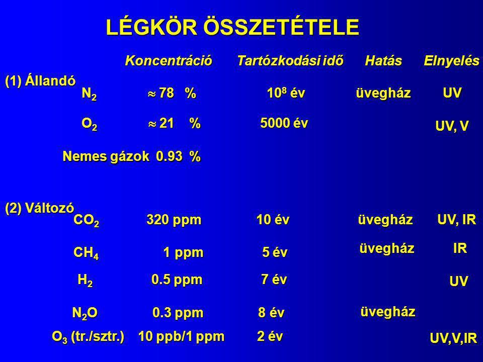 Koncentráció Tartózkodási idő Hatás Elnyelés (3) Nagyon változó CO 0.1 ppm 0.3 év NO 2 1 ppb 10 nap SO 2 1 ppb 3 nap vízgőz (0.4-400)10 2 ppm 10 nap Freon (halogénezett szénhidrogén pl.