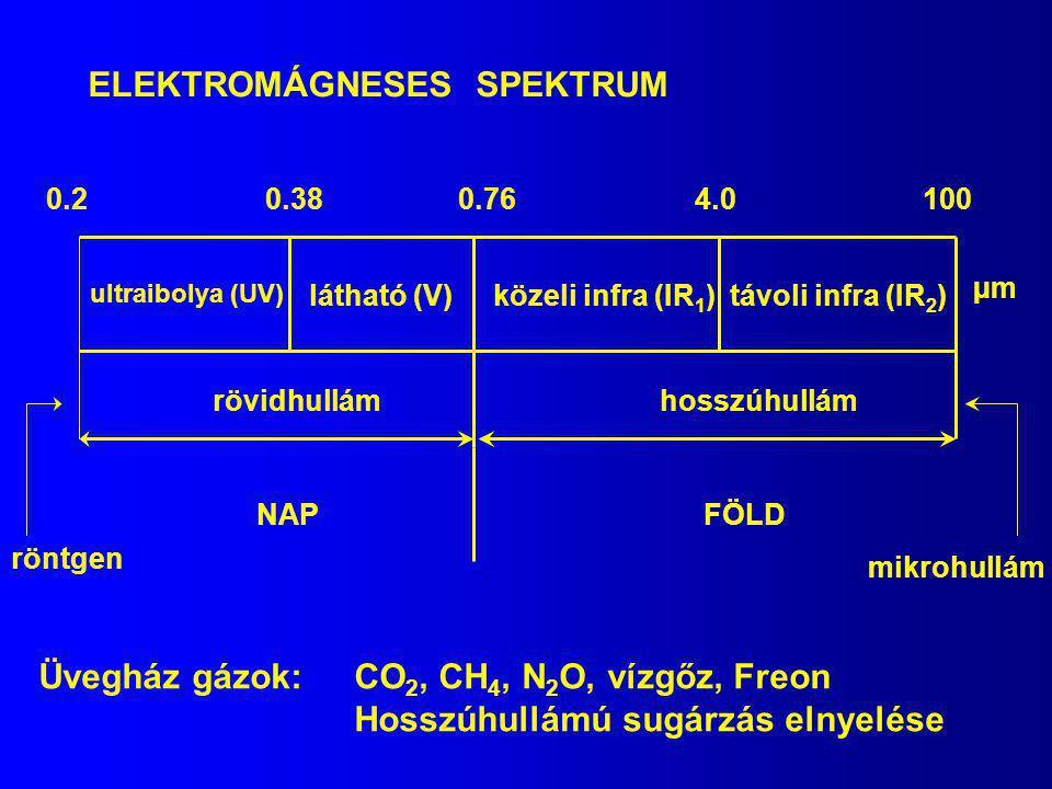 ELEKTROMÁGNESES SPEKTRUM távoli infra (IR 2 ) ultraibolya (UV) látható (V)közeli infra (IR 1 ) rövidhullámhosszúhullám 0.20.380.764.0100 µm NAPFÖLD mi