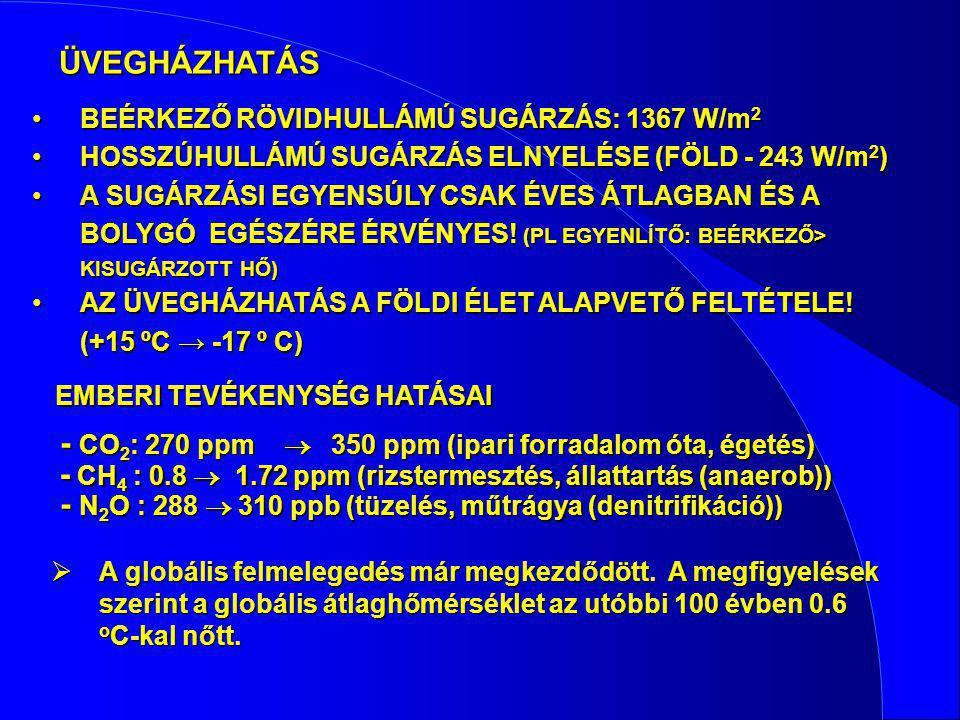 ÜVEGHÁZHATÁS BEÉRKEZŐ RÖVIDHULLÁMÚ SUGÁRZÁS: 1367 W/m 2BEÉRKEZŐ RÖVIDHULLÁMÚ SUGÁRZÁS: 1367 W/m 2 HOSSZÚHULLÁMÚ SUGÁRZÁS ELNYELÉSE (FÖLD - 243 W/m 2 )