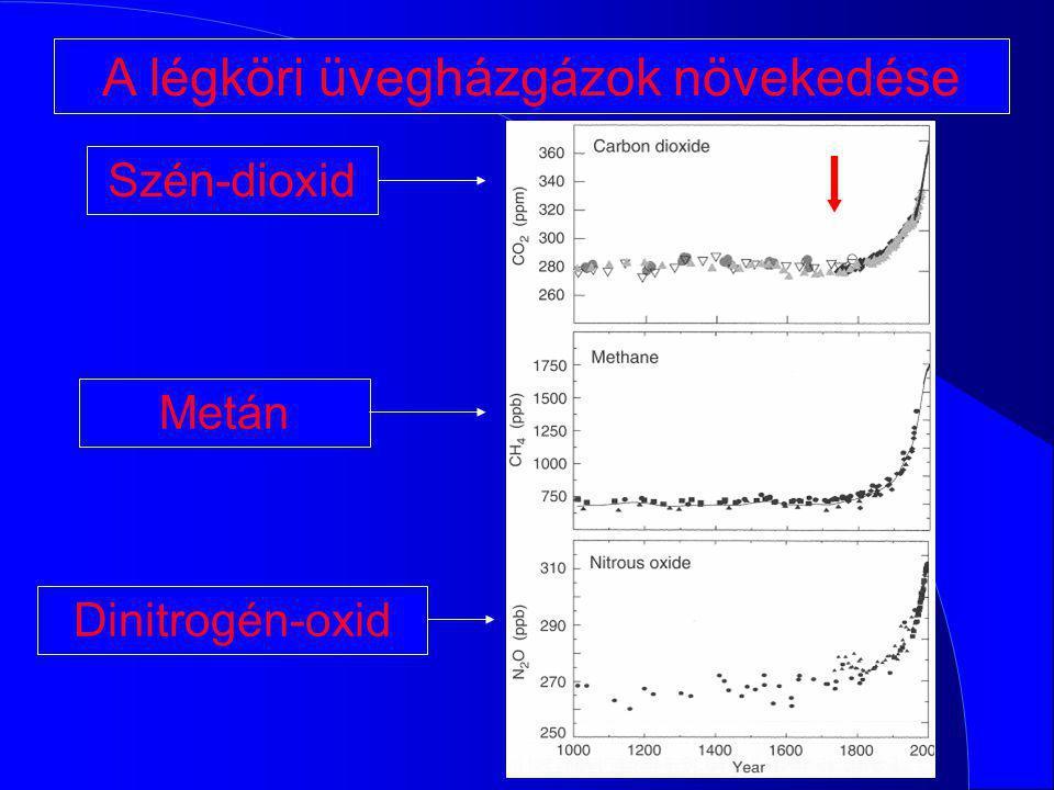 A légköri üvegházgázok növekedése Szén-dioxid Metán Dinitrogén-oxid