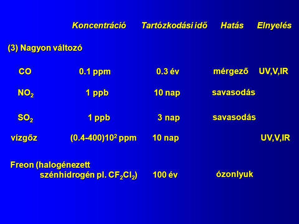 KONCENTRÁCIÓK MÉRŐSZÁMAI - szilárd, cseppfolyós és gáz halmazállapotú szennyezők - térfogat/térfogat, tömeg/tömeg, tömeg/térfogat  µg/m 3, ez függ a T és p-től ez függ a T és p-től - állandó - átszámítás V [cm 3 /mmol] ideális gáz moláris térfogat (1 atm  101.3 kPa  22.4 l, 20 °C) M [mg/mmol] moláris tömeg