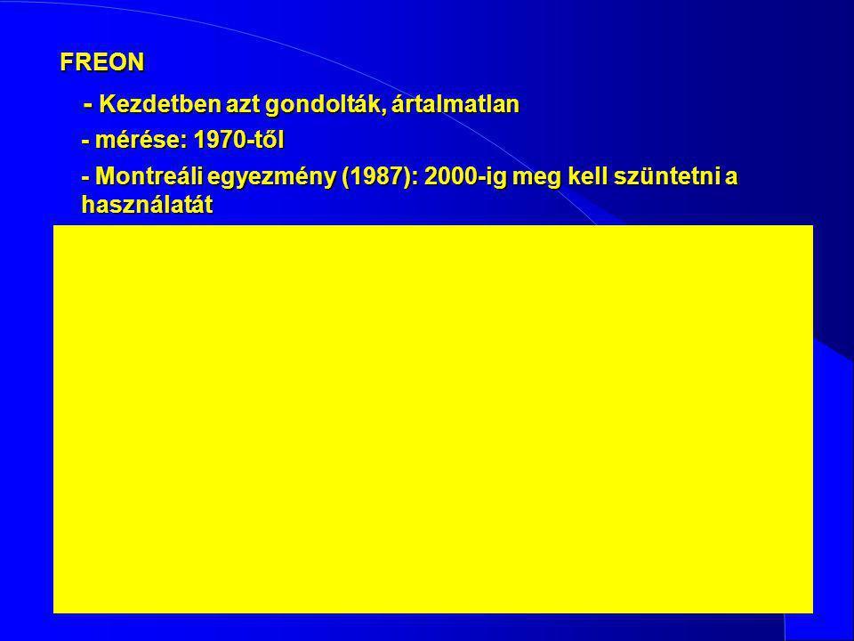 FREON - Kezdetben azt gondolták, ártalmatlan - mérése: 1970-től - Montreáli egyezmény (1987): 2000-ig meg kell szüntetni a használatát