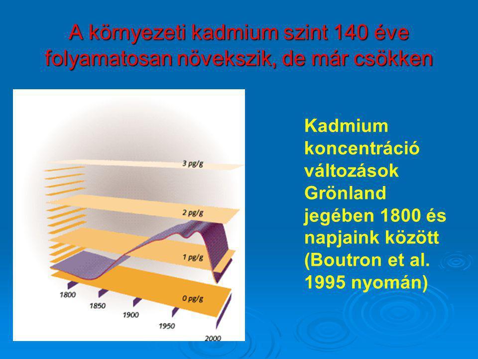A környezeti kadmium szint 140 éve folyamatosan növekszik, de már csökken Kadmium koncentráció változások Grönland jegében 1800 és napjaink között (Bo