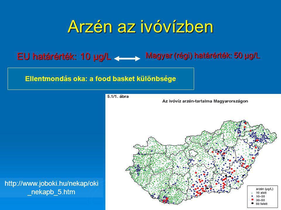 Arzén az ivóvízben EU határérték: 10 µg/L Magyar (régi) határérték: 50 µg/L Ellentmondás oka: a food basket különbsége http://www.joboki.hu/nekap/oki