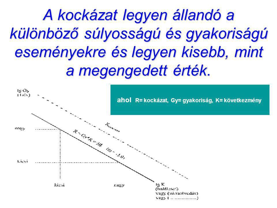 A kockázat legyen állandó a különböző súlyosságú és gyakoriságú eseményekre és legyen kisebb, mint a megengedett érték. ahol R= kockázat, Gy= gyakoris