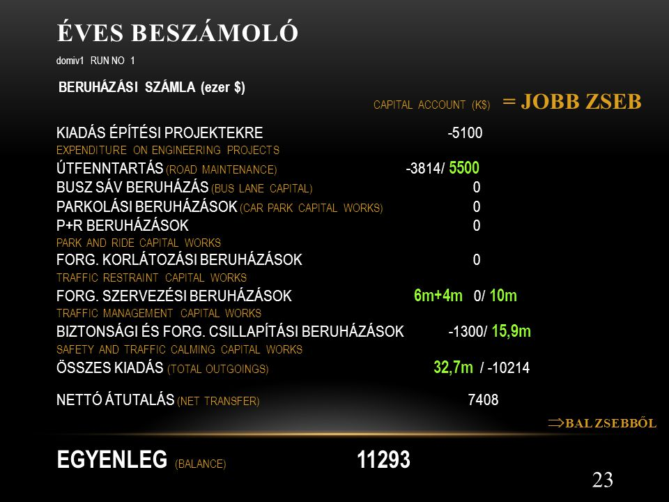 ÉVES BESZÁMOLÓ 23 domiv1 RUN NO 1 BERUHÁZÁSI SZÁMLA (ezer $) CAPITAL ACCOUNT (K$) KIADÁS ÉPÍTÉSI PROJEKTEKRE -5100 EXPENDITURE ON ENGINEERING PROJECTS