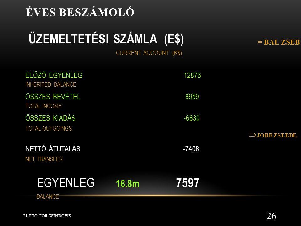 ÉVES BESZÁMOLÓ PLUTO FOR WINDOWS 26 ÜZEMELTETÉSI SZÁMLA (E$) CURRENT ACCOUNT (K$) ELŐZŐ EGYENLEG 12876 INHERITED BALANCE ÖSSZES BEVÉTEL 8959 TOTAL INCOME ÖSSZES KIADÁS -6830 TOTAL OUTGOINGS NETTÓ ÁTUTALÁS -7408 NET TRANSFER EGYENLEG 16.8m 7597 BALANCE = BAL ZSEB  JOBB ZSEBBE