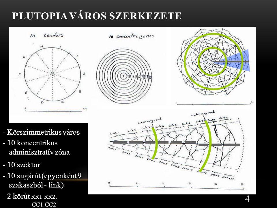 PLUTOPIA VÁROS SZERKEZETE 4 - Körszimmetrikus város - 10 szektor - 10 sugárút (egyenként 9 szakaszból - link) - 2 körút RR1 RR2, CC1 CC2 - 10 koncentrikus adminisztratív zóna