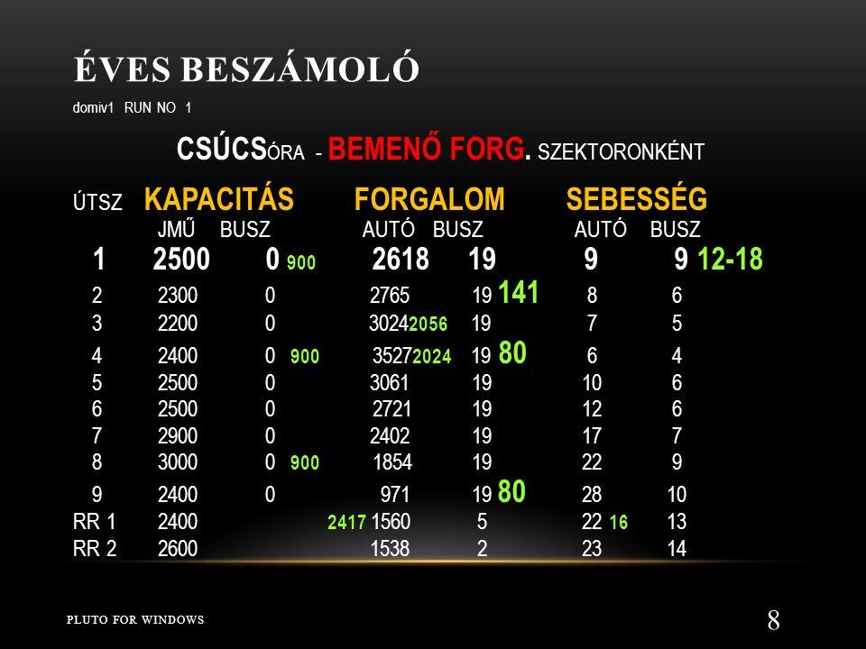 ÉVES BESZÁMOLÓ PLUTO FOR WINDOWS 8 domiv1 RUN NO 1 CSÚCS ÓRA - BEMENŐ FORG.