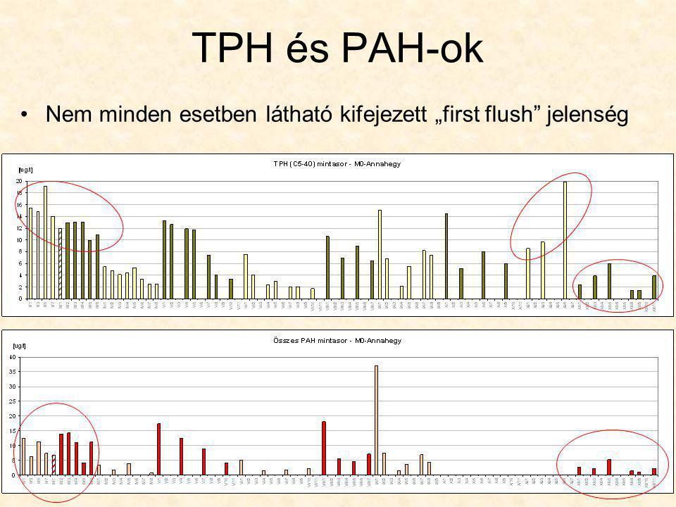 """TPH és PAH-ok Nem minden esetben látható kifejezett """"first flush"""" jelenség"""