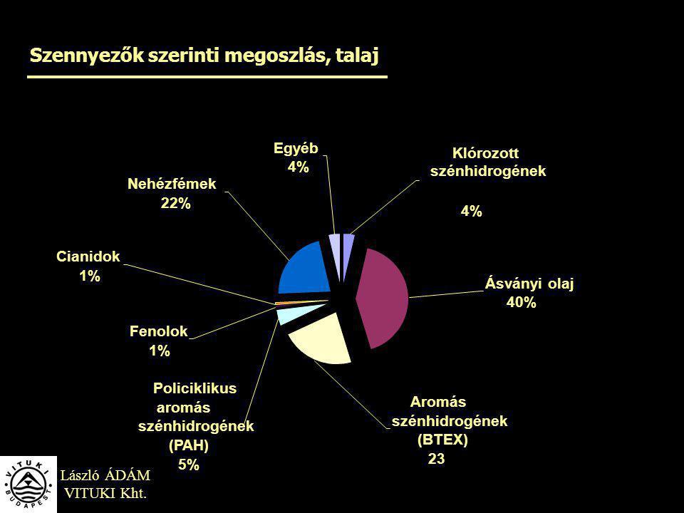 Szennyezők szerinti megoszlás, talaj László ÁDÁM VITUKI Kht. Egyéb 4% Nehézfémek 22% Fenolok 1% Cianidok 1% Policiklikus aromás szénhidrogének (PAH) 5
