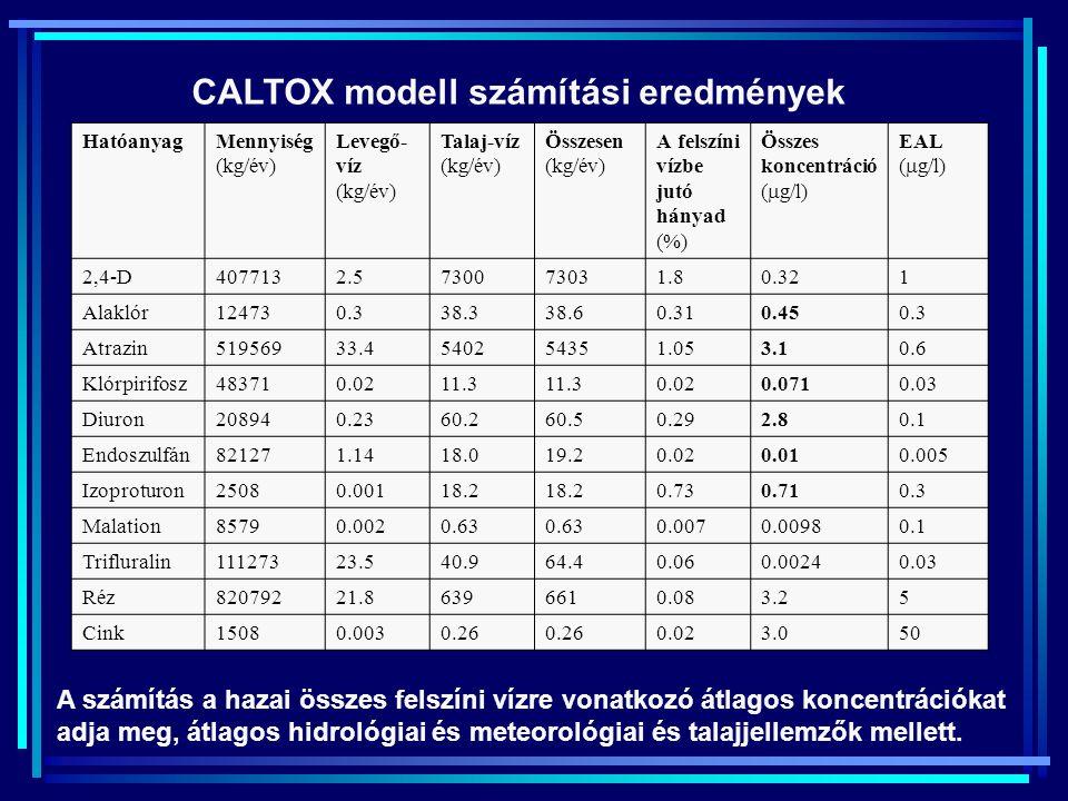 HatóanyagMennyiség (kg/év) Terület (ha) Dózis (kg/ha) Max Átl Kezelés száma (alk./év) Max Átl Átlag felhasználás (kg/ha) 2,4-D4077135980740.90.6811 Al
