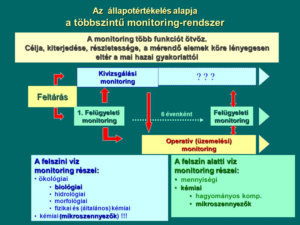 """Legsürgetőbb feladat: Monitoring rendszerek beindítása (2006) Három szintű monitoring: felügyeleti (surveillance), üzemelési (operative), vizsgálati (investigative)Három szintű monitoring: felügyeleti (surveillance), üzemelési (operative), vizsgálati (investigative) 2005-ben a KÖTEVIFE-k kísérleti jelleggel elkezdték, de forráshiány miatt a korábbi törzshálózati monitorozás """"rovására 2005-ben a KÖTEVIFE-k kísérleti jelleggel elkezdték, de forráshiány miatt a korábbi törzshálózati monitorozás """"rovására Vizsgálandó jellemzők száma bővül: szerves mikroszennyezőkVizsgálandó jellemzők száma bővül: szerves mikroszennyezők Ökológiai monitoring szükségessége (első, részleges felmérés megtörtént: ECOSURV projekt)Ökológiai monitoring szükségessége (első, részleges felmérés megtörtént: ECOSURV projekt) A VKI által előírt mintavételi gyakoriság nem elegendő a szükséges információk biztosításához."""