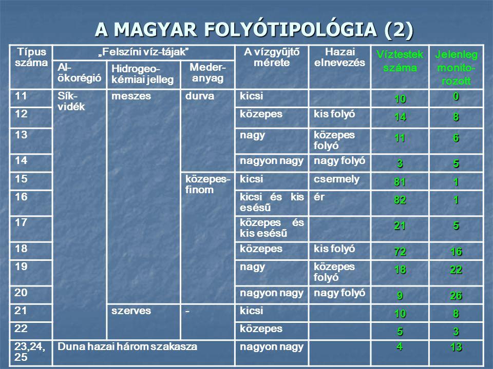 """A MAGYAR FOLYÓTIPOLÓGIA (1) Típus száma """"Felszíni víz-tájak""""A vízgyűjtő mérete Hazai elnevezés Víztestek száma Jelenleg monito- rozott Al-ökorégió Hid"""