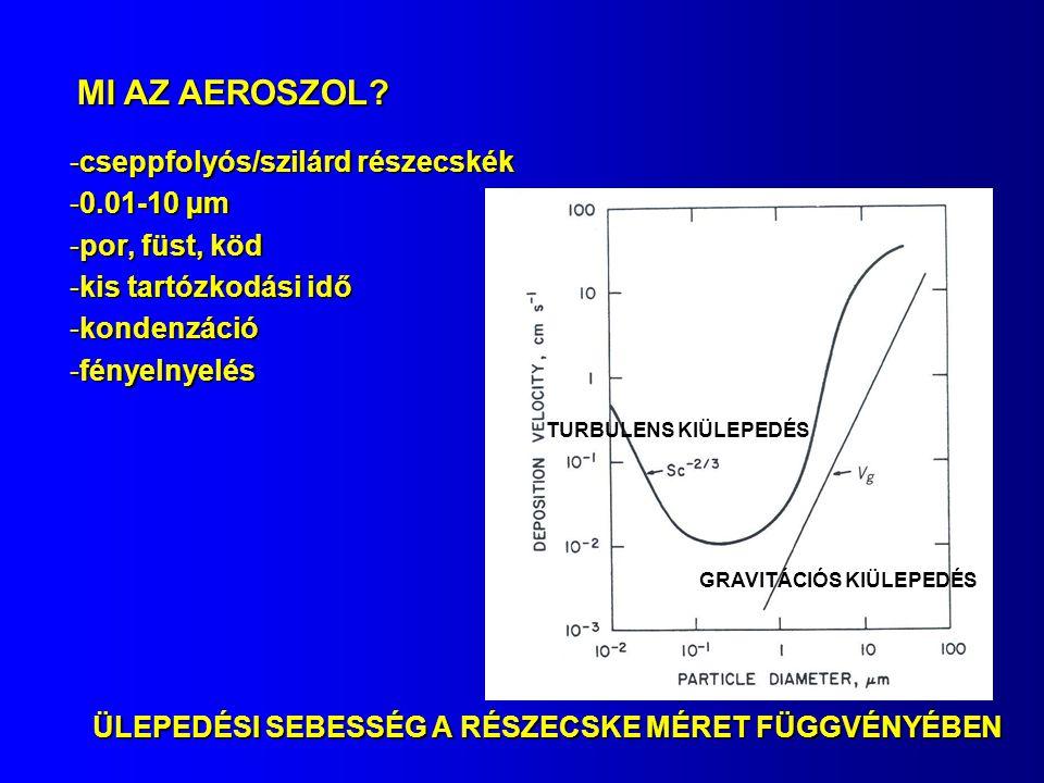 MI AZ AEROSZOL? -cseppfolyós/szilárd részecskék -0.01-10 µm -por, füst, köd -kis tartózkodási idő -kondenzáció -fényelnyelés ÜLEPEDÉSI SEBESSÉG A RÉSZ