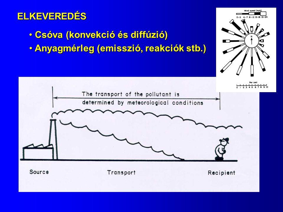 ELKEVEREDÉS Csóva (konvekció és diffúzió) Csóva (konvekció és diffúzió) Anyagmérleg (emisszió, reakciók stb.) Anyagmérleg (emisszió, reakciók stb.)