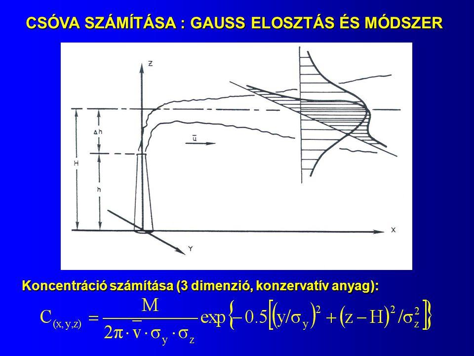 CSÓVA SZÁMÍTÁSA : GAUSS ELOSZTÁS ÉS MÓDSZER Koncentráció számítása (3 dimenzió, konzervatív anyag):