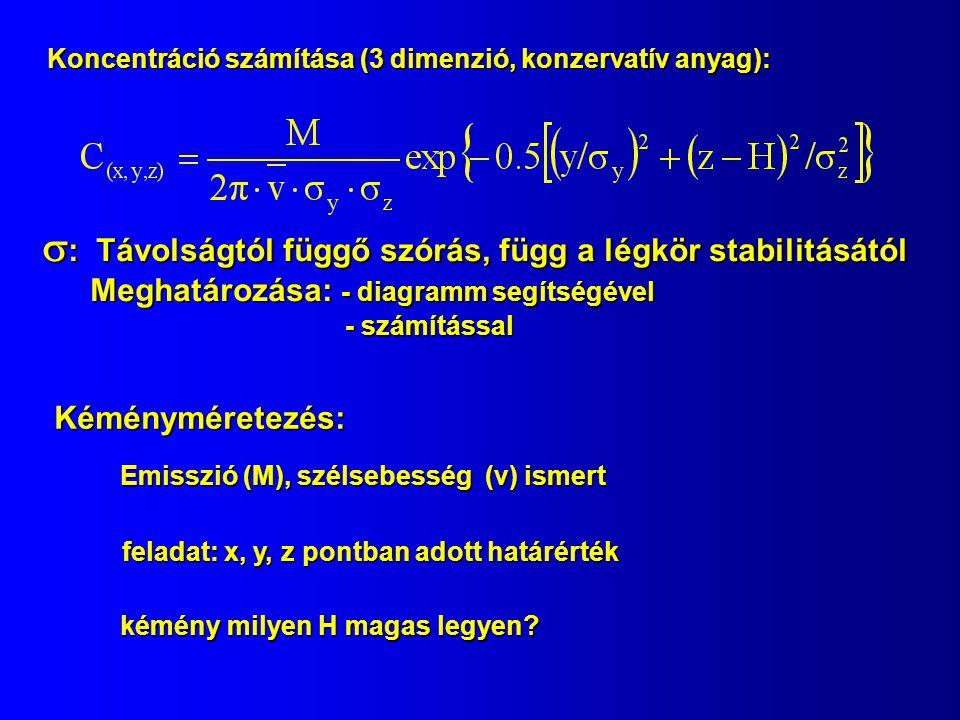  : Távolságtól függő szórás, függ a légkör stabilitásától Meghatározása: - diagramm segítségével - számítással - számítással Kéményméretezés: Emisszi