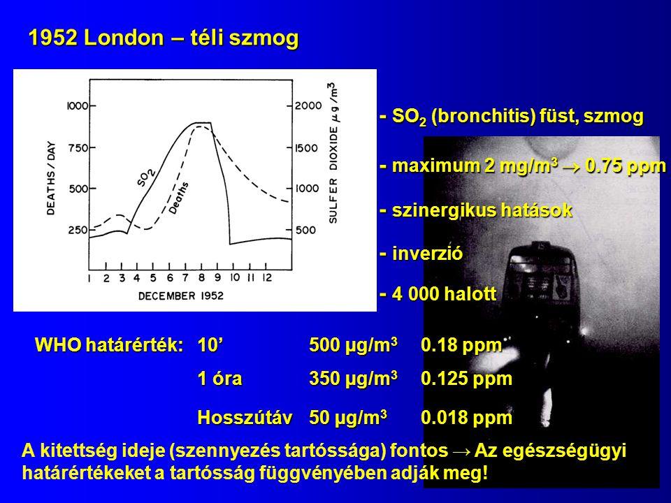 1952 London – téli szmog - 4 000 halott - maximum 2 mg/m 3  0.75 ppm - SO 2 (bronchitis) füst, szmog - inverzió - szinergikus hatások WHO határérték: