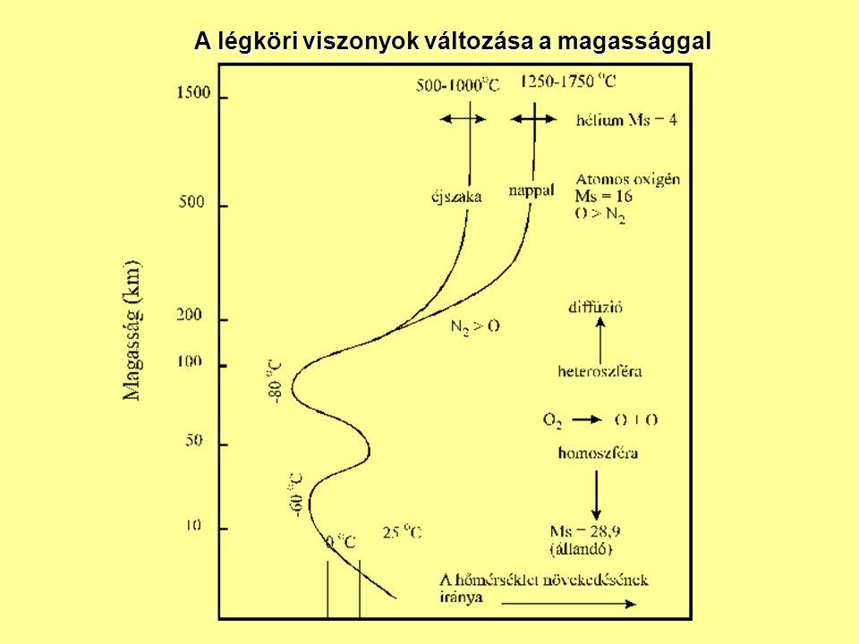 A légköri viszonyok változása a magassággal