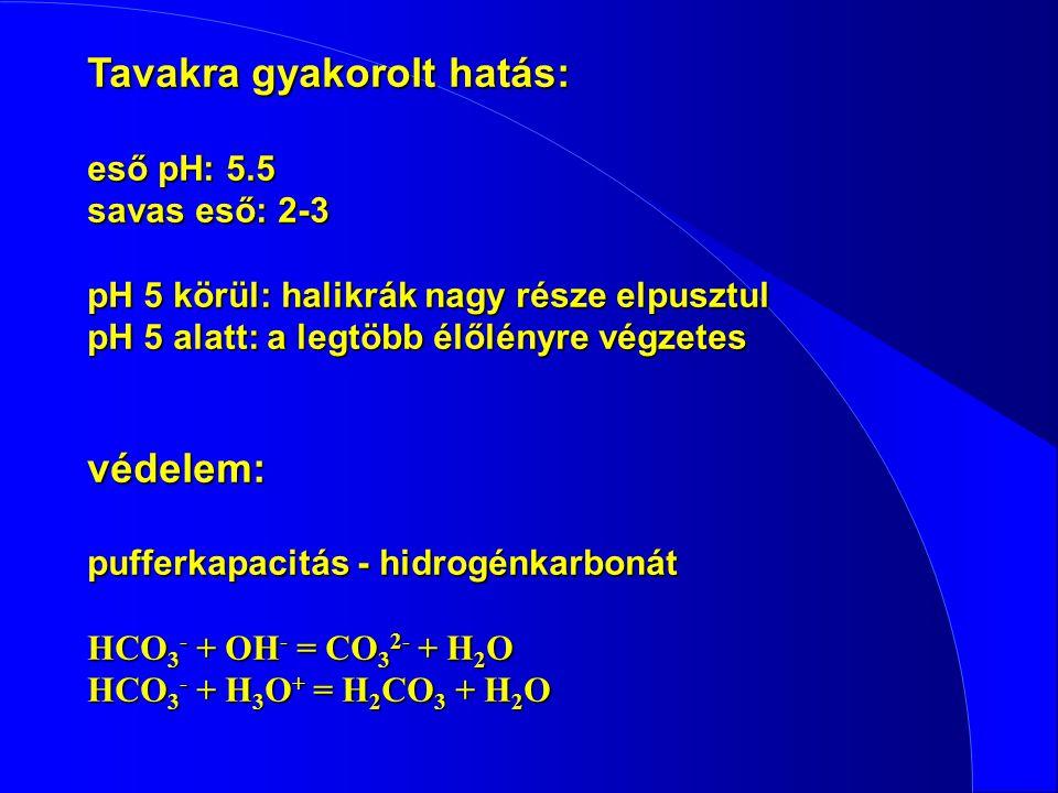 Tavakra gyakorolt hatás: eső pH: 5.5 savas eső: 2-3 pH 5 körül: halikrák nagy része elpusztul pH 5 alatt: a legtöbb élőlényre végzetes védelem: puffer