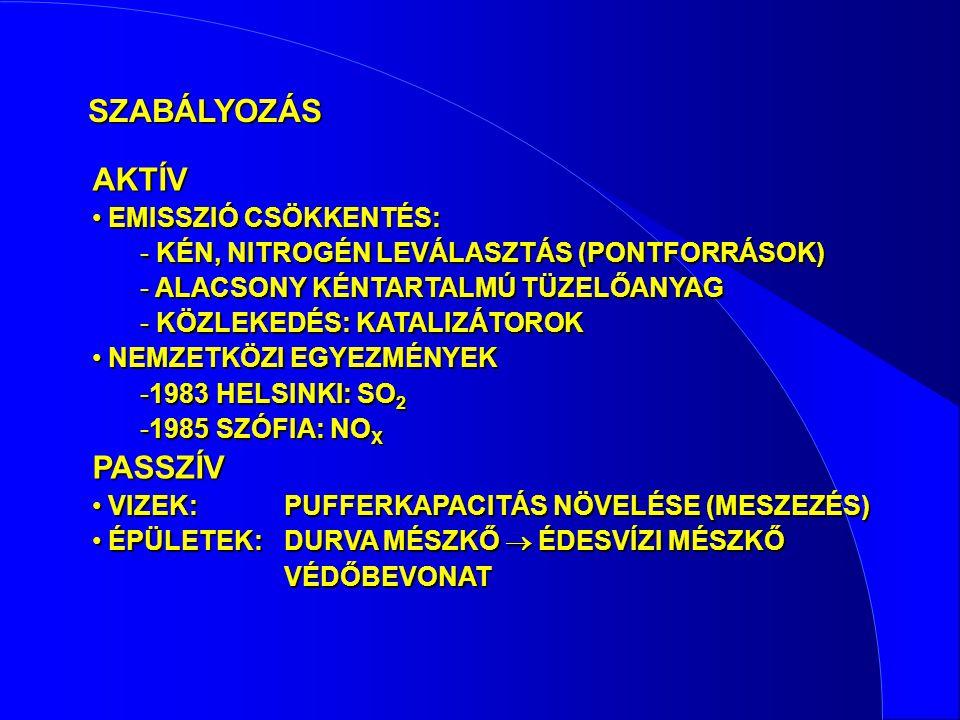 SZABÁLYOZÁS AKTÍV EMISSZIÓ CSÖKKENTÉS: EMISSZIÓ CSÖKKENTÉS: - KÉN, NITROGÉN LEVÁLASZTÁS (PONTFORRÁSOK) - ALACSONY KÉNTARTALMÚ TÜZELŐANYAG - KÖZLEKEDÉS
