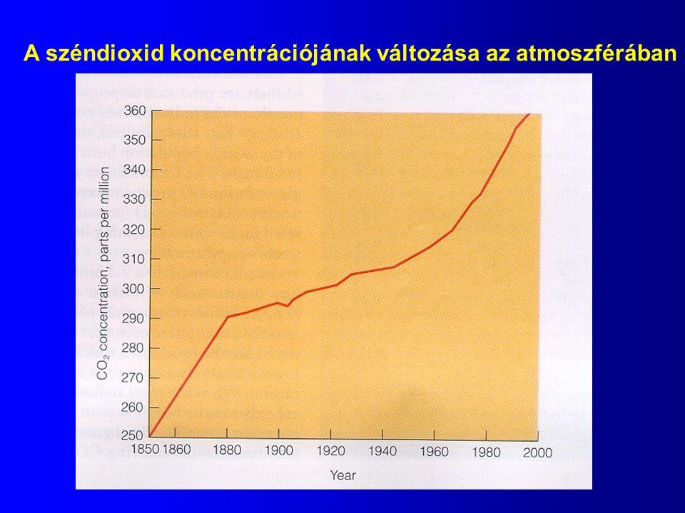 A széndioxid koncentrációjának változása az atmoszférában