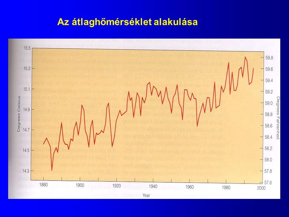 Az átlaghőmérséklet alakulása