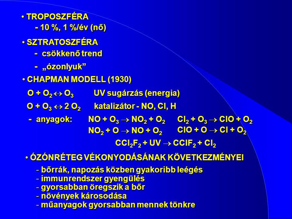 TROPOSZFÉRA TROPOSZFÉRA - 10 %, 1 %/év (nő) SZTRATOSZFÉRA SZTRATOSZFÉRA - csökkenő trend CHAPMAN MODELL (1930) CHAPMAN MODELL (1930) O + O 2  O 3 UV