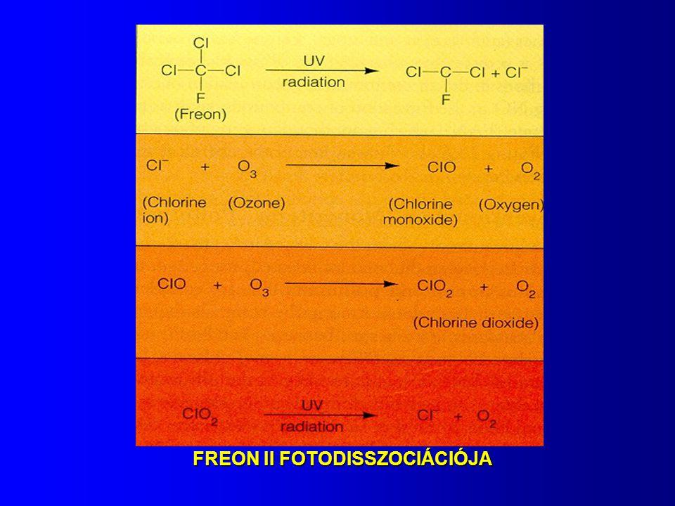 FREON II FOTODISSZOCIÁCIÓJA