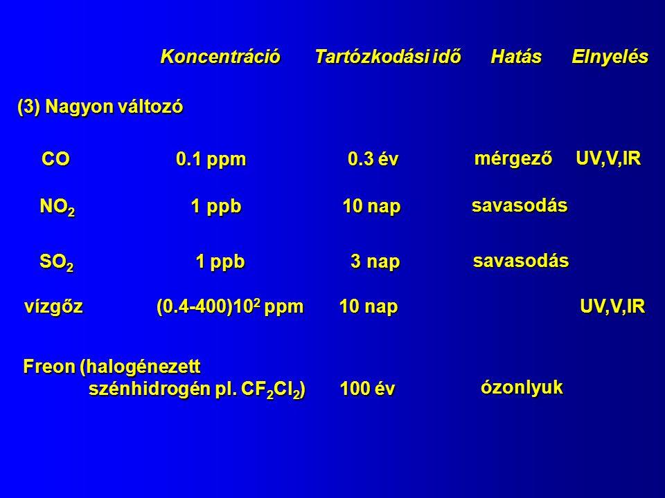 Koncentráció Tartózkodási idő Hatás Elnyelés (3) Nagyon változó CO 0.1 ppm 0.3 év NO 2 1 ppb 10 nap SO 2 1 ppb 3 nap vízgőz (0.4-400)10 2 ppm 10 nap F
