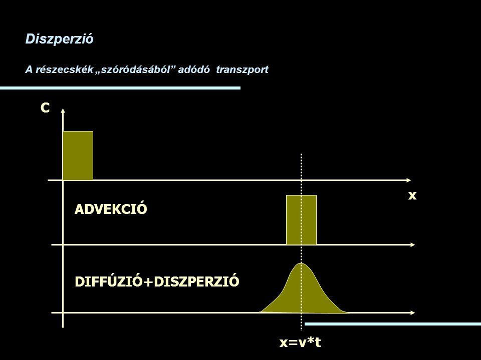 """x C ADVEKCIÓ DIFFÚZIÓ+DISZPERZIÓ Diszperzió A részecskék """"szóródásából"""" adódó transzport x=v*t"""