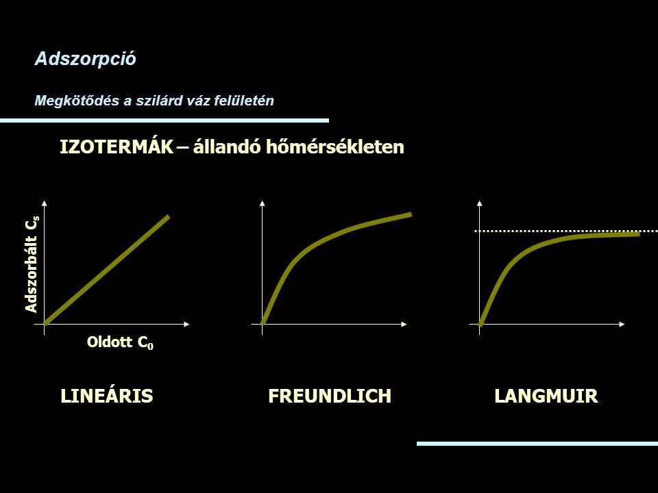 Adszorpció Megkötődés a szilárd váz felületén IZOTERMÁK – állandó hőmérsékleten Adszorbált C s Oldott C 0 LINEÁRISFREUNDLICHLANGMUIR