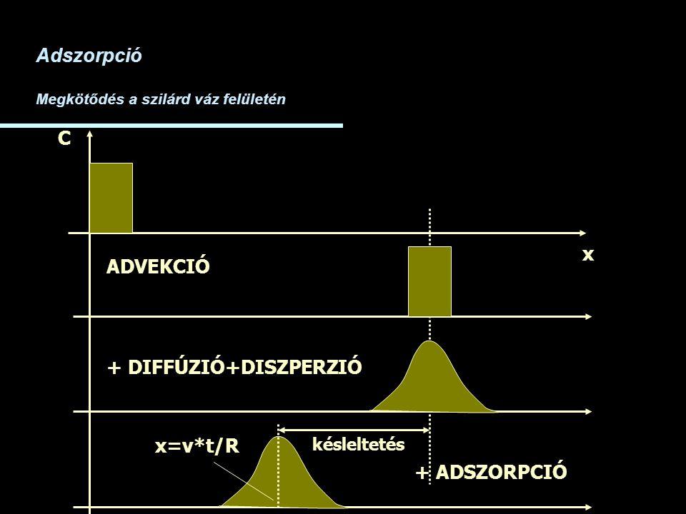 x C ADVEKCIÓ + DIFFÚZIÓ+DISZPERZIÓ Adszorpció Megkötődés a szilárd váz felületén + ADSZORPCIÓ késleltetés x=v*t/R