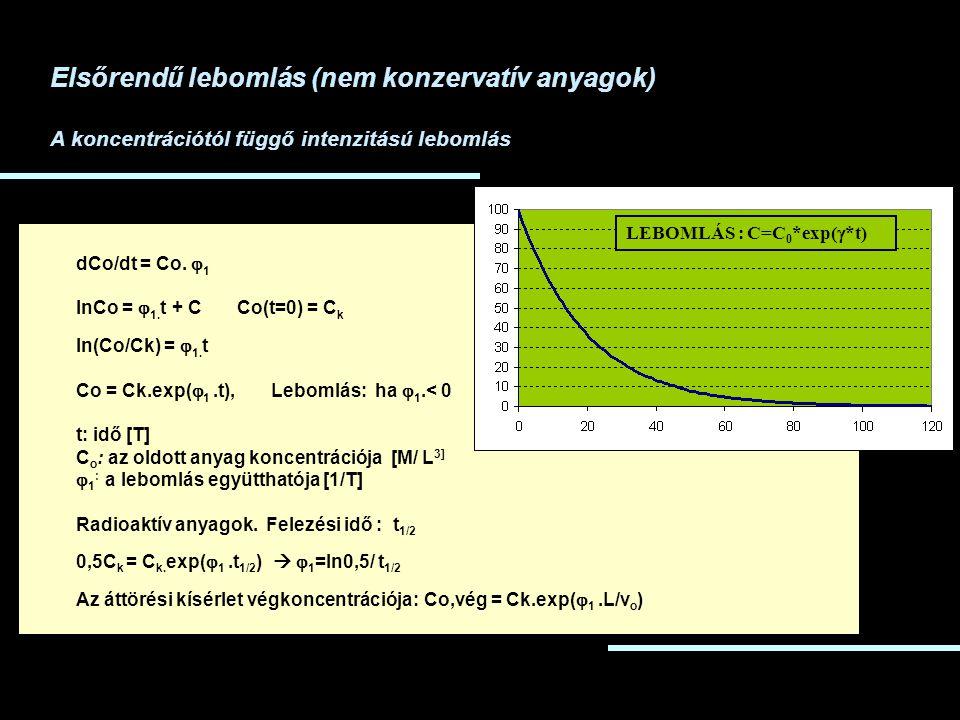 Elsőrendű lebomlás (nem konzervatív anyagok) A koncentrációtól függő intenzitású lebomlás dCo/dt = Co.  1 lnCo =  1. t + C Co(t=0) = C k ln(Co/Ck)