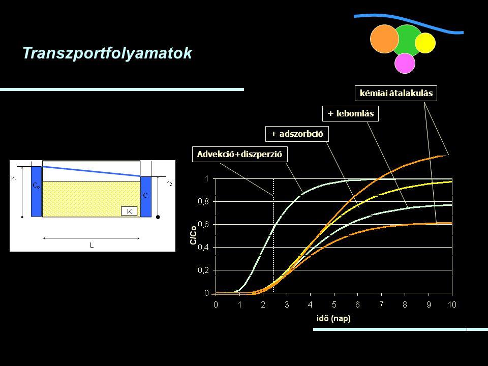 Transzportfolyamatok Advekció+diszperzió+ adszorbció+ lebomláskémiai átalakulás