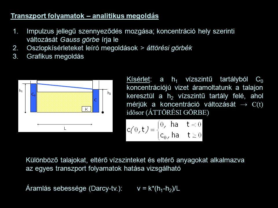 Transzport folyamatok – analitikus megoldás Kísérlet: a h 1 vízszintű tartályból C 0 koncentrációjú vizet áramoltatunk a talajon keresztül a h 2 vízsz
