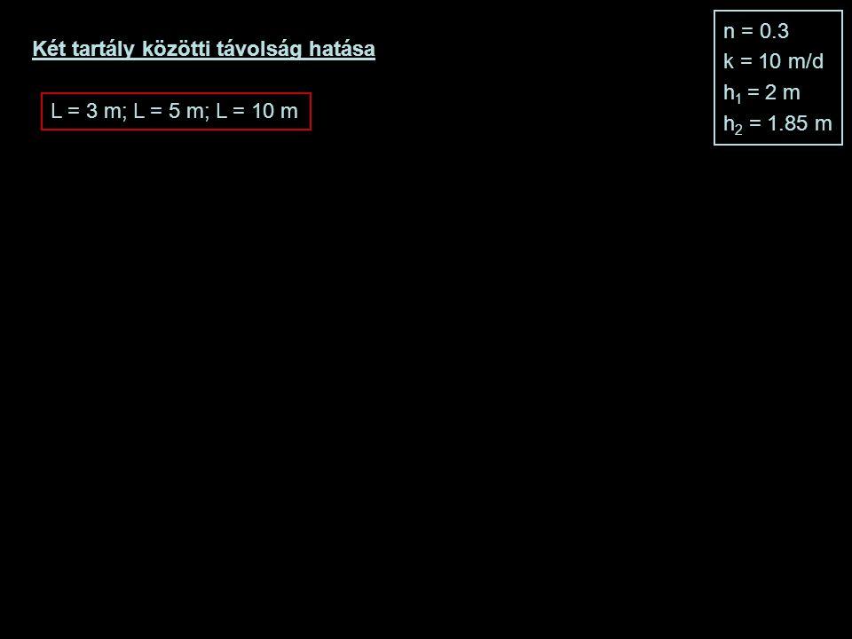 Két tartály közötti távolság hatása n = 0.3 k = 10 m/d h 1 = 2 m h 2 = 1.85 m L = 3 m; L = 5 m; L = 10 m