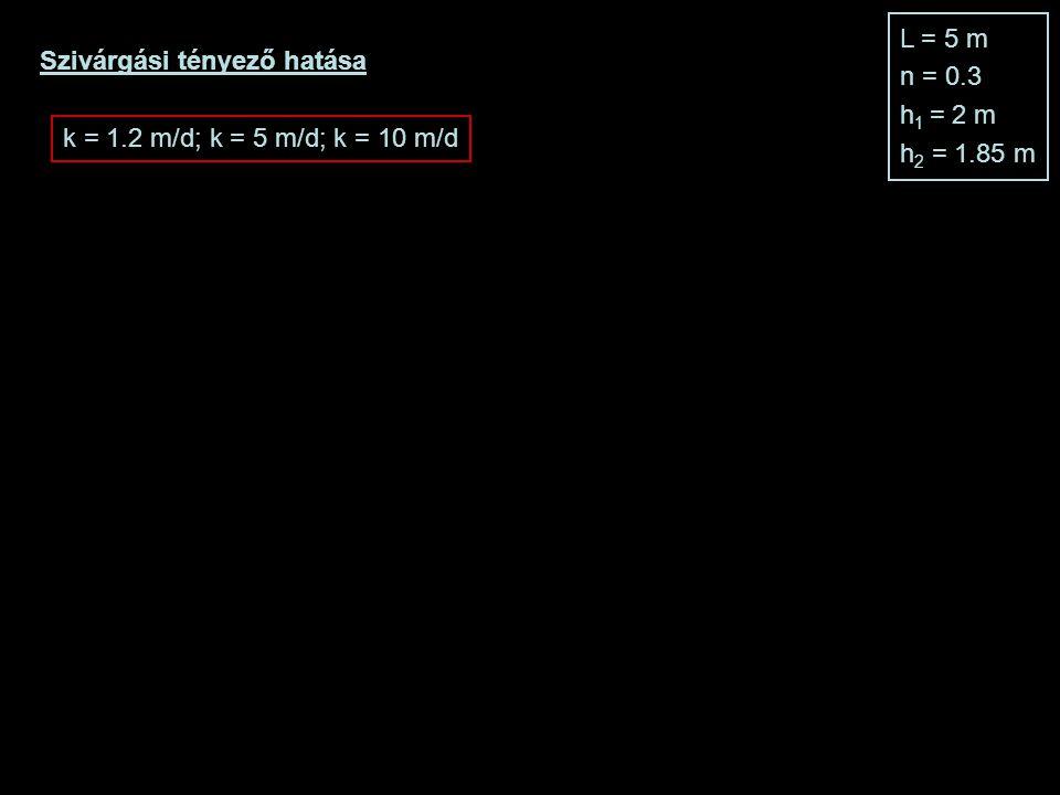 Szivárgási tényező hatása L = 5 m n = 0.3 h 1 = 2 m h 2 = 1.85 m k = 1.2 m/d; k = 5 m/d; k = 10 m/d