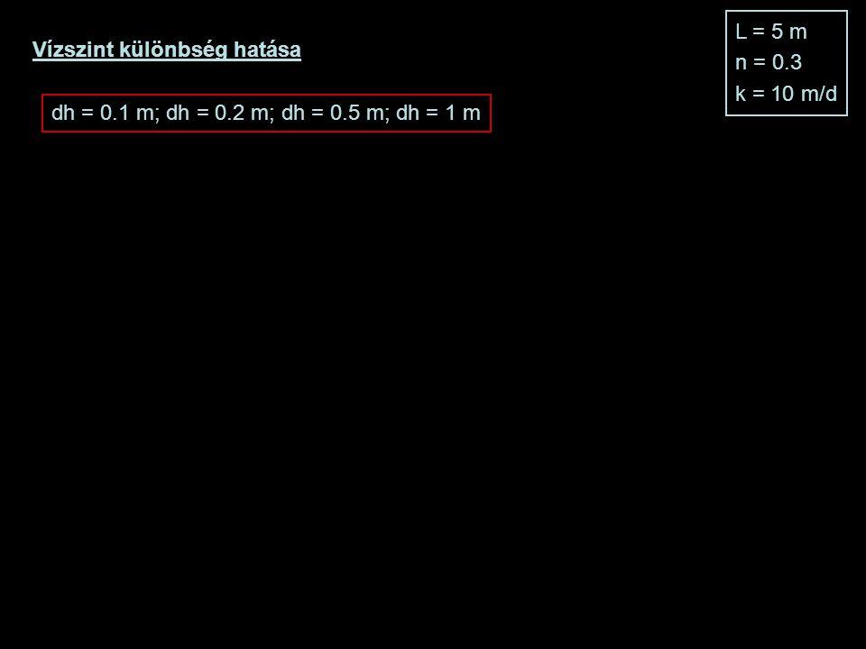 Vízszint különbség hatása L = 5 m n = 0.3 k = 10 m/d dh = 0.1 m; dh = 0.2 m; dh = 0.5 m; dh = 1 m