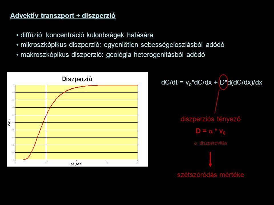Advektív transzport + diszperzió diffúzió: koncentráció különbségek hatására mikroszkópikus diszperzió: egyenlőtlen sebességeloszlásból adódó makroszk
