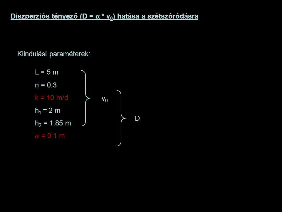 Diszperziós tényező (D =  * v 0 ) hatása a szétszóródásra Kiindulási paraméterek: L = 5 m n = 0.3 k = 10 m/d h 1 = 2 m h 2 = 1.85 m  = 0.1 m v0v0 D