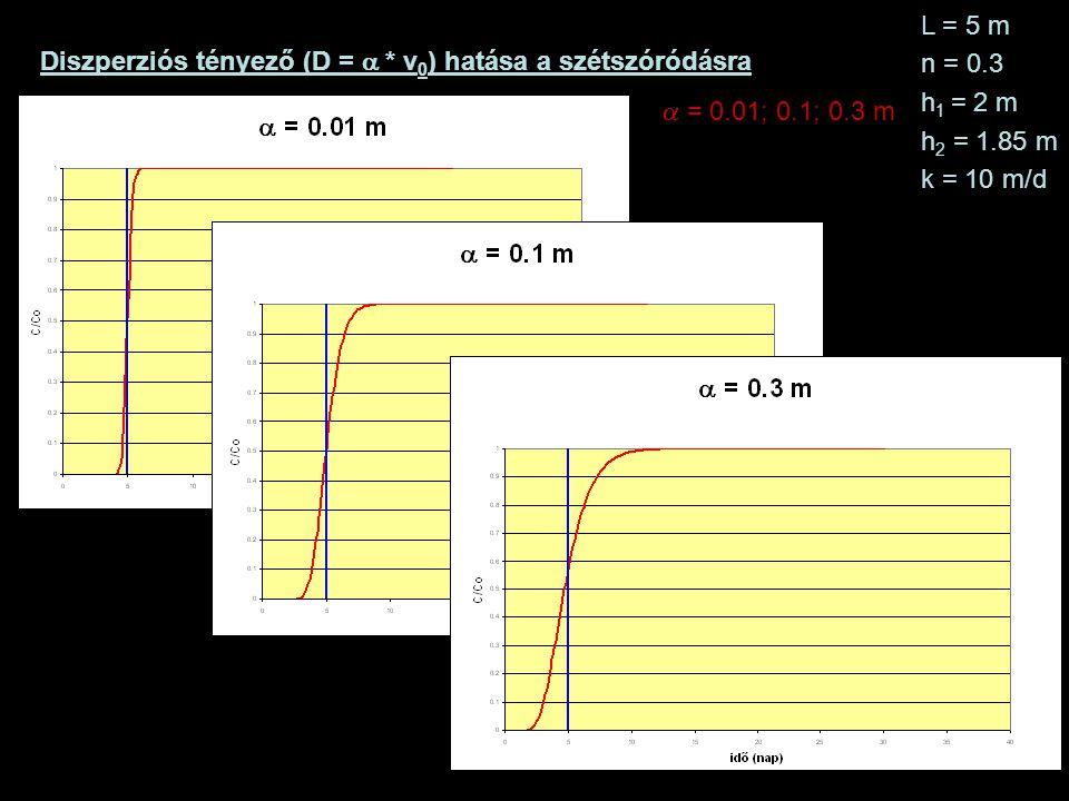 Diszperziós tényező (D =  * v 0 ) hatása a szétszóródásra L = 5 m n = 0.3 h 1 = 2 m h 2 = 1.85 m k = 10 m/d  = 0.01; 0.1; 0.3 m