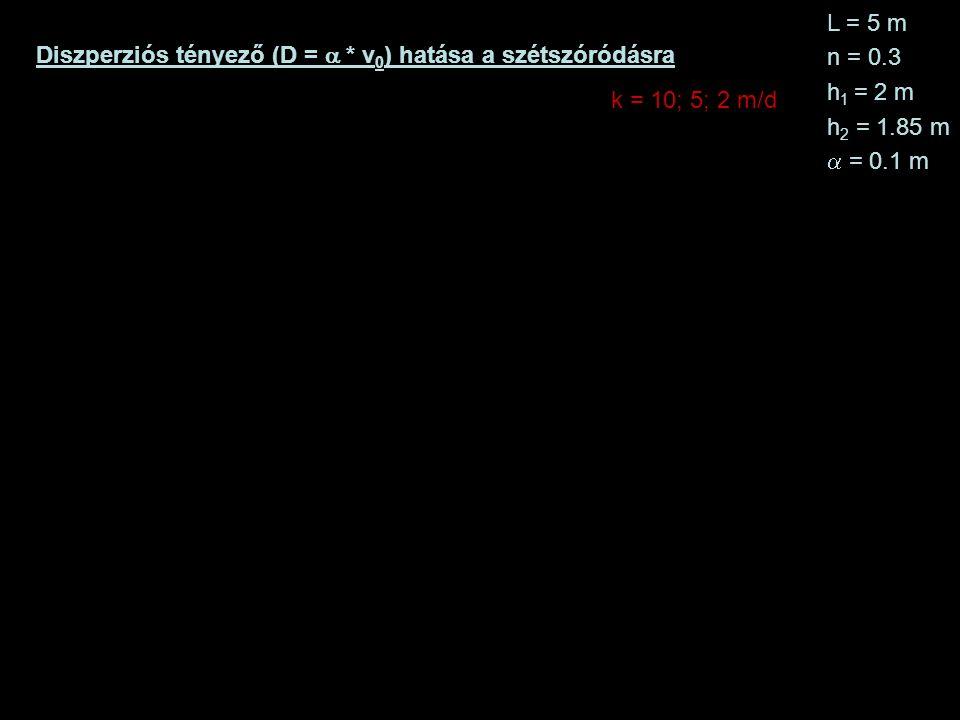 Diszperziós tényező (D =  * v 0 ) hatása a szétszóródásra L = 5 m n = 0.3 h 1 = 2 m h 2 = 1.85 m  = 0.1 m k = 10; 5; 2 m/d