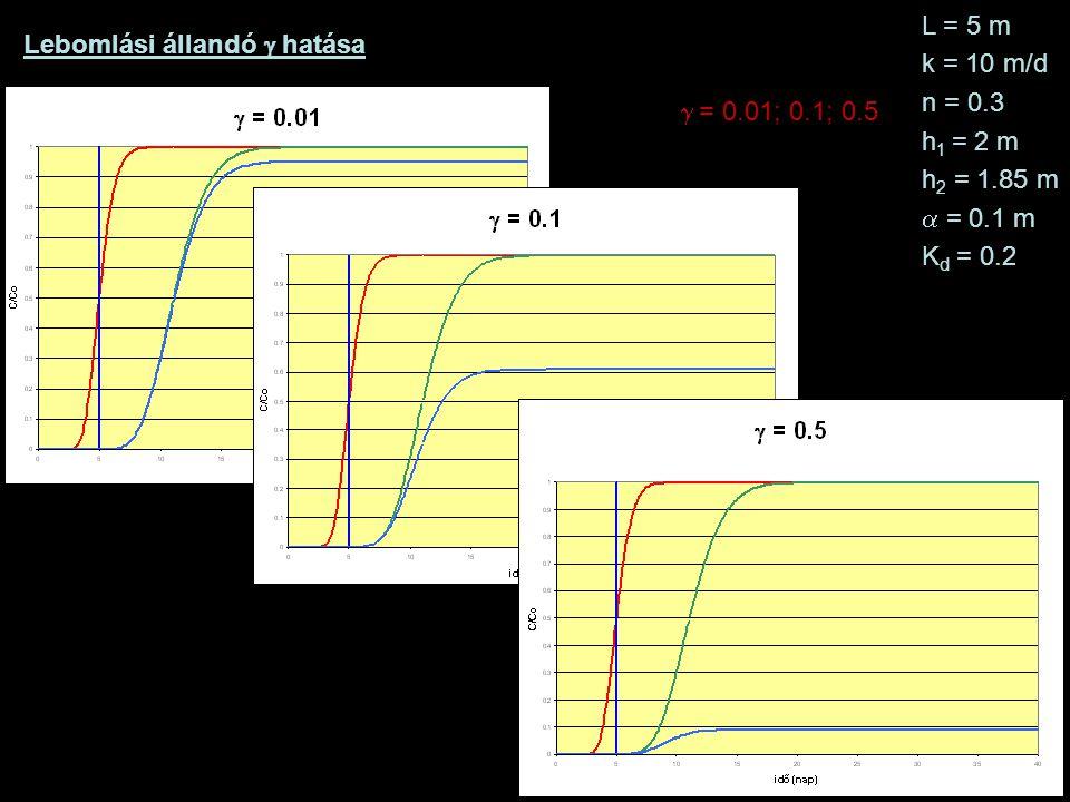 Lebomlási állandó  hatása L = 5 m k = 10 m/d n = 0.3 h 1 = 2 m h 2 = 1.85 m  = 0.1 m K d = 0.2  = 0.01; 0.1; 0.5