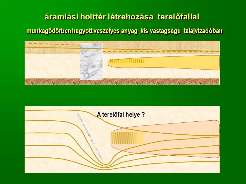 áramlási holttér létrehozása terelőfallal munkagödörben hagyott veszélyes anyag kis vastagságú talajvízadóban A terelőfal helye ?