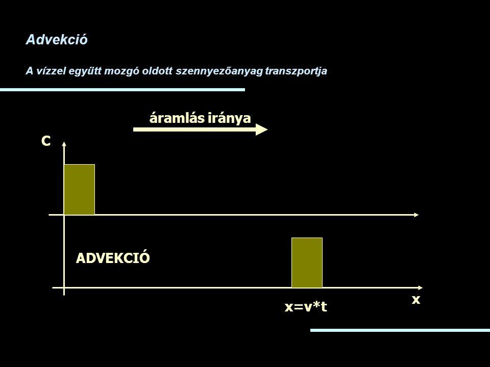 Advekció A vízzel együtt mozgó oldott szennyezőanyag transzportja x C ADVEKCIÓ x=v*t áramlás iránya